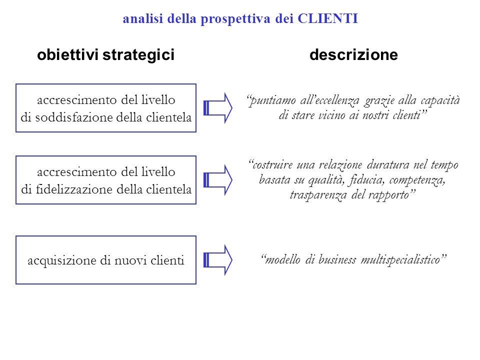 analisi della prospettiva dei CLIENTI accrescimento del livello di soddisfazione della clientela accrescimento del livello di fidelizzazione della cli