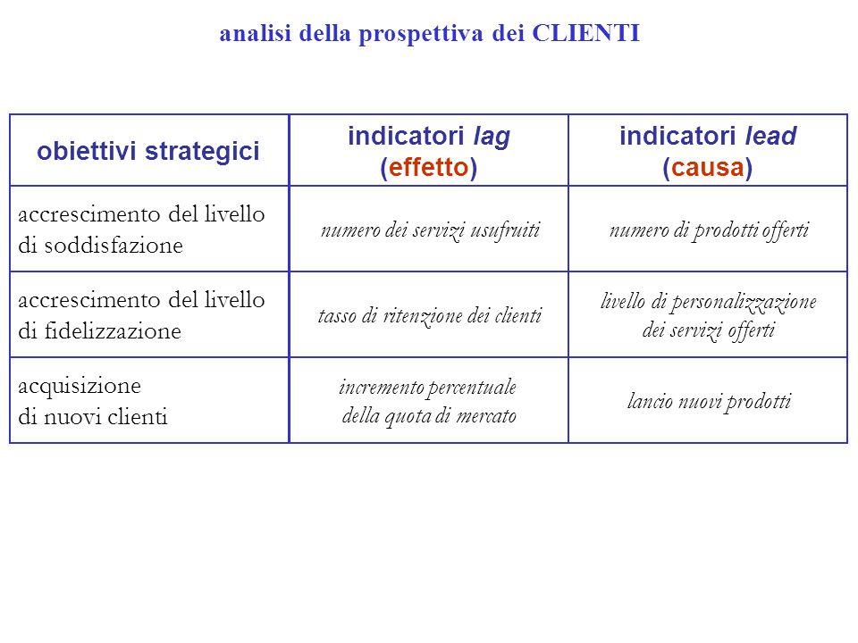 obiettivi strategici indicatori lag (effetto) indicatori lead (causa) accrescimento del livello di soddisfazione accrescimento del livello di fidelizz