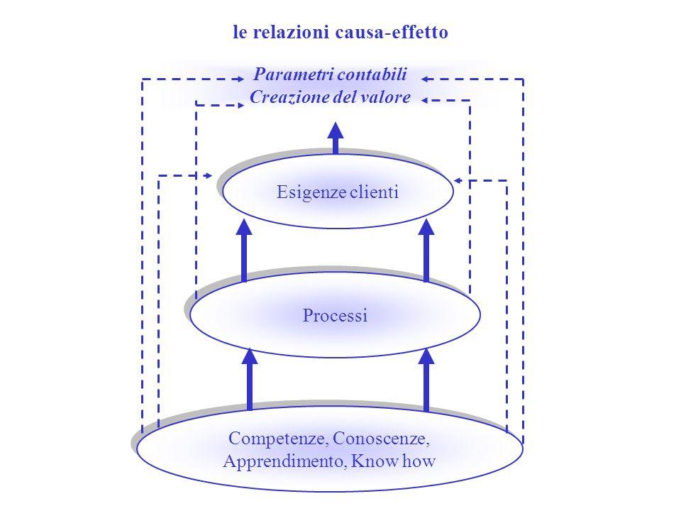 le relazioni causa-effetto Competenze, Conoscenze, Apprendimento, Know how Competenze, Conoscenze, Apprendimento, Know how Processi Esigenze clienti P