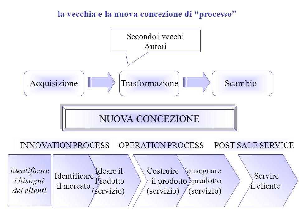 la vecchia e la nuova concezione di processo Secondo i vecchi Autori AcquisizioneTrasformazioneScambio NUOVA CONCEZIONE INNOVATION PROCESSOPERATION PR