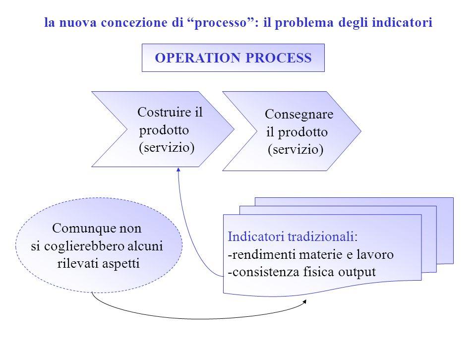 la nuova concezione di processo: il problema degli indicatori OPERATION PROCESS Costruire il prodotto (servizio) Consegnare il prodotto (servizio) Com
