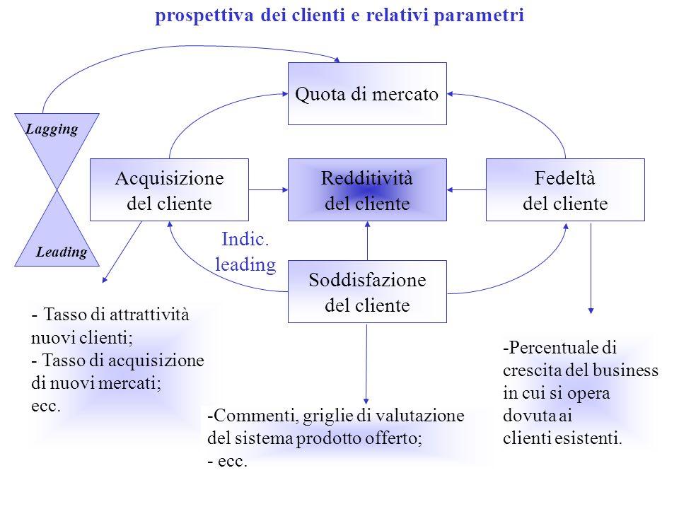 prospettiva dei clienti e relativi parametri Soddisfazione del cliente Quota di mercato Redditività del cliente Acquisizione del cliente Fedeltà del c