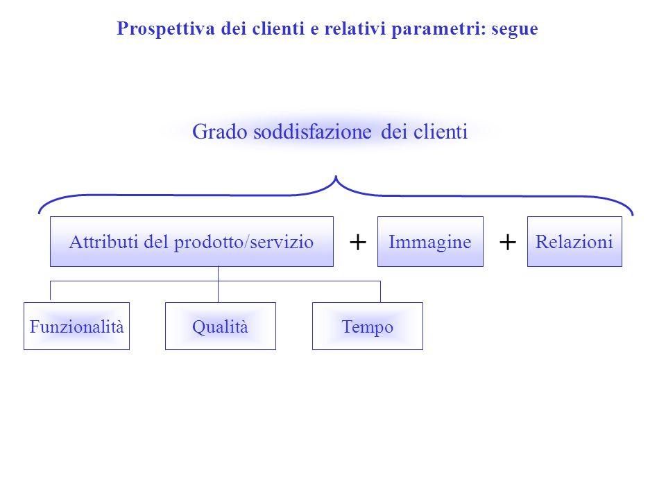 Prospettiva dei clienti e relativi parametri: segue Attributi del prodotto/servizio + Immagine + Relazioni Grado soddisfazione dei clienti Funzionalit