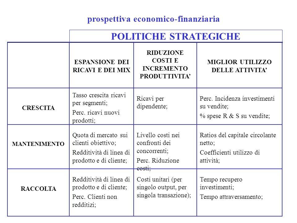 prospettiva economico-finanziaria POLITICHE STRATEGICHE Tempo recupero investimenti; Tempo attraversamento; Costi unitari (per singolo output, per sin