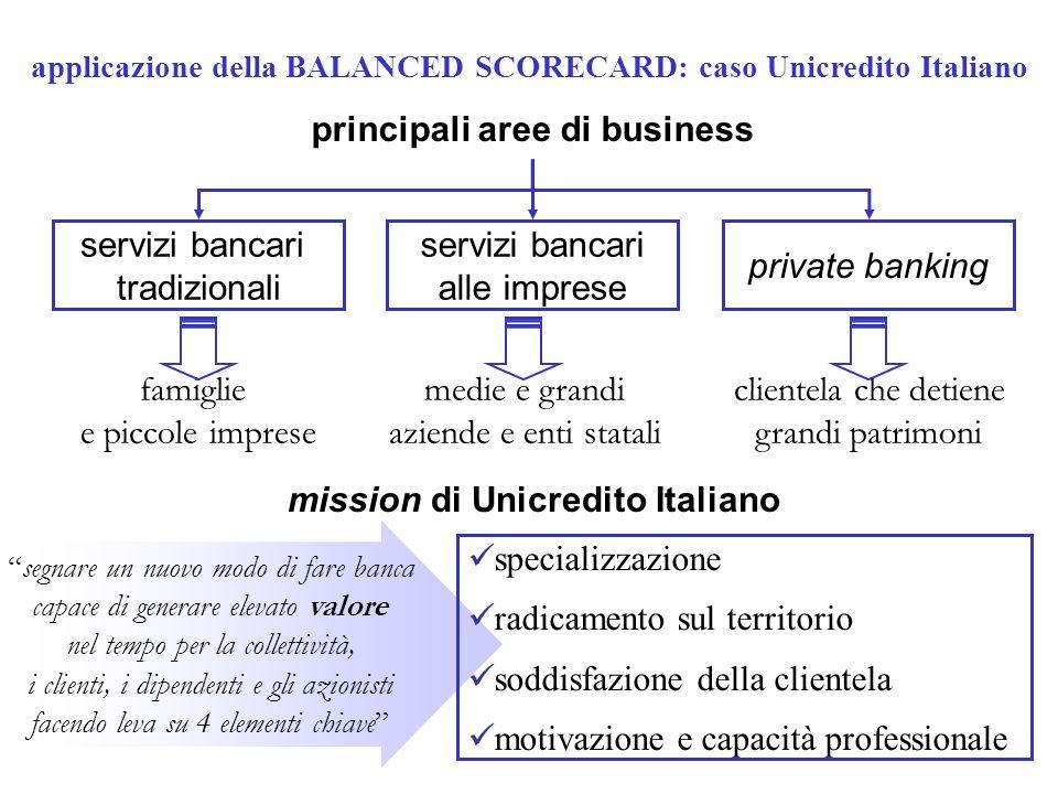 applicazione della BALANCED SCORECARD: caso Unicredito Italiano principali aree di business servizi bancari tradizionali servizi bancari alle imprese