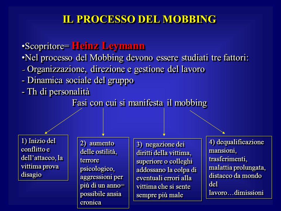 IL PROCESSO DEL MOBBING Scopritore= Heinz LeymannScopritore= Heinz Leymann Nel processo del Mobbing devono essere studiati tre fattori:Nel processo del Mobbing devono essere studiati tre fattori: - Organizzazione, direzione e gestione del lavoro - Dinamica sociale del gruppo - Th di personalità Fasi con cui si manifesta il mobbing IL PROCESSO DEL MOBBING Scopritore= Heinz LeymannScopritore= Heinz Leymann Nel processo del Mobbing devono essere studiati tre fattori:Nel processo del Mobbing devono essere studiati tre fattori: - Organizzazione, direzione e gestione del lavoro - Dinamica sociale del gruppo - Th di personalità Fasi con cui si manifesta il mobbing 1) Inizio del conflitto e dellattacco, la vittima prova disagio 2) aumento delle ostilità, terrore psicologico, aggressioni per più di un anno= possibile ansia cronica 3) negazione dei diritti della vittima, superiore o colleghi addossano la colpa di eventuali errori alla vittima che si sente sempre più male 4) dequalificazione mansioni, trasferimenti, malattia prolungata, distacco da mondo del lavoro…dimissioni