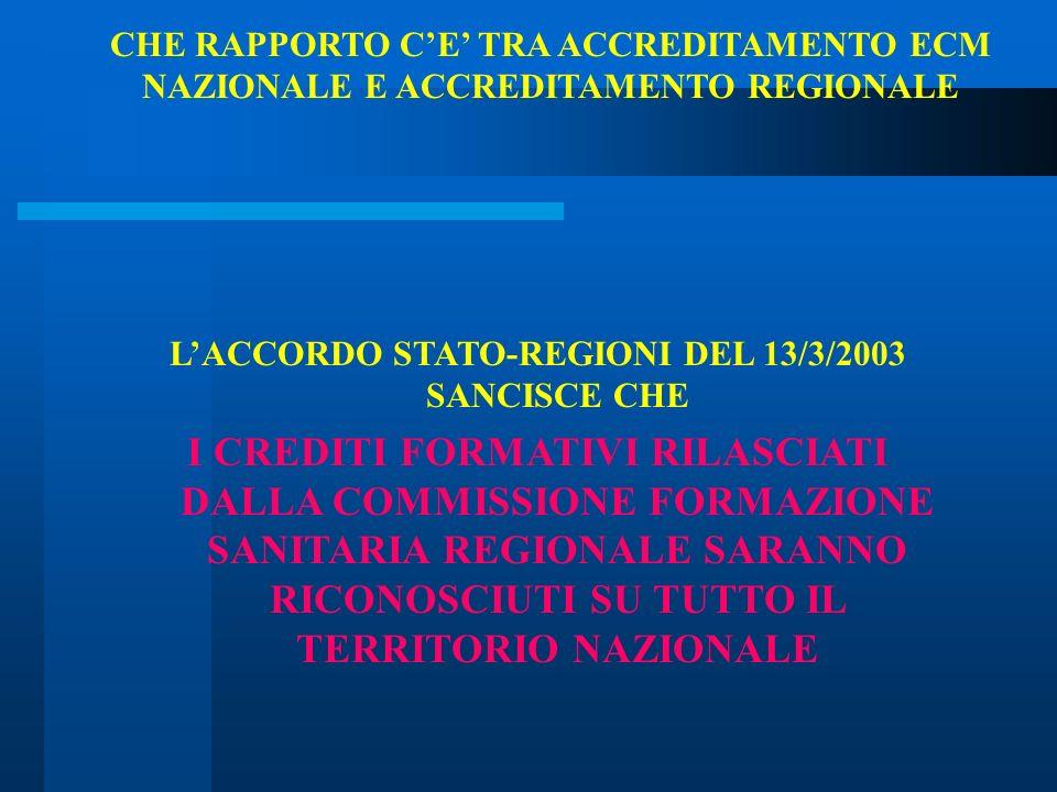 CHE RAPPORTO CE TRA ACCREDITAMENTO ECM NAZIONALE E ACCREDITAMENTO REGIONALE LACCORDO STATO-REGIONI DEL 13/3/2003 SANCISCE CHE I CREDITI FORMATIVI RILA