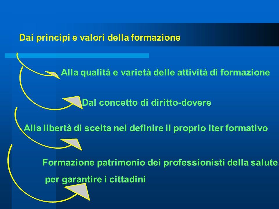 Dai principi e valori della formazione Alla qualità e varietà delle attività di formazione Dal concetto di diritto-dovere Alla libertà di scelta nel d
