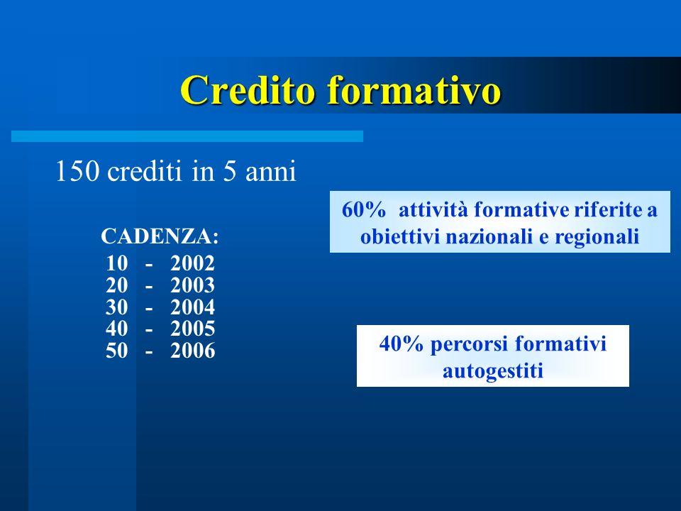 Credito formativo 150 crediti in 5 anni CADENZA: 10 - 2002 20 - 2003 30 - 2004 40 - 2005 50 - 2006 60% attività formative riferite a obiettivi naziona