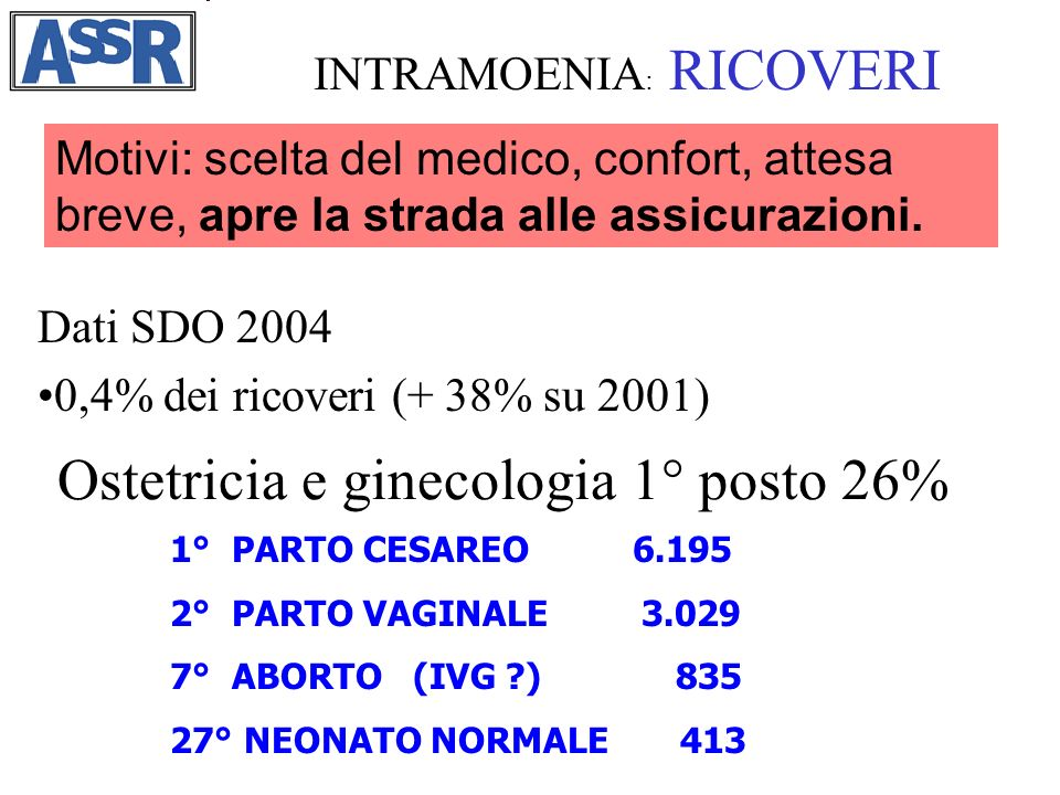 Ostetricia e ginecologia 1° posto 26% INTRAMOENIA : RICOVERI 1° PARTO CESAREO 6.195 2° PARTO VAGINALE 3.029 7° ABORTO (IVG ?) 835 27° NEONATO NORMALE