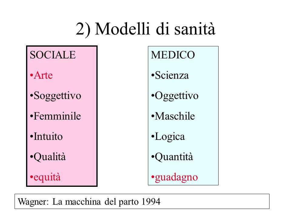 SOCIALE Arte Soggettivo Femminile Intuito Qualità equità MEDICO Scienza Oggettivo Maschile Logica Quantità guadagno Wagner: La macchina del parto 1994