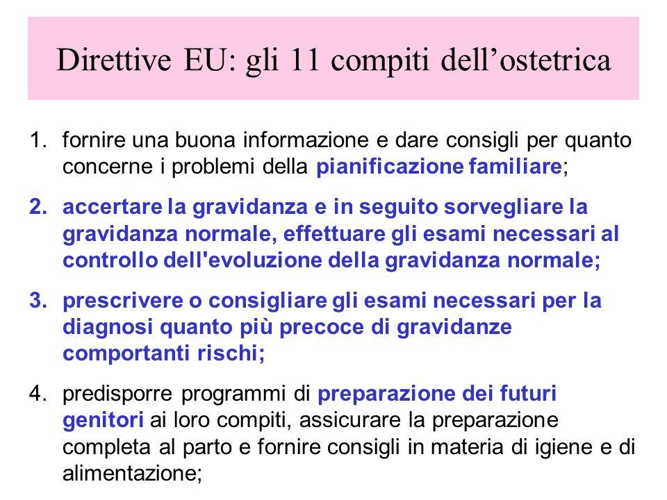 Direttive EU: gli 11 compiti dellostetrica 1.fornire una buona informazione e dare consigli per quanto concerne i problemi della pianificazione famili