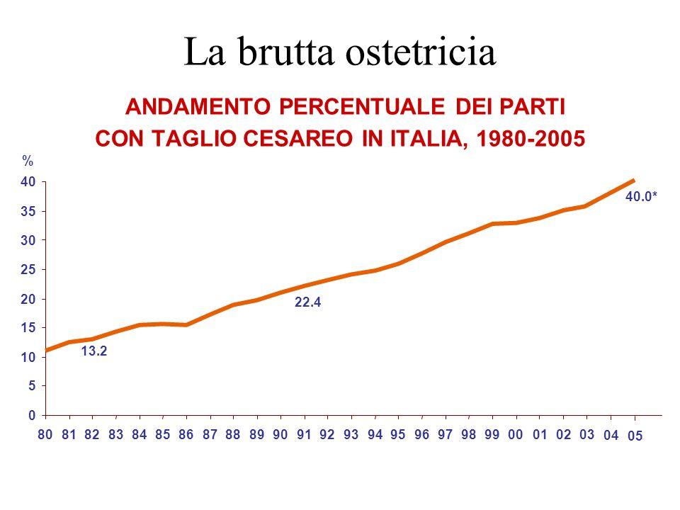 La brutta ostetricia ANDAMENTO PERCENTUALE DEI PARTI CON TAGLIO CESAREO IN ITALIA, 1980-2005 % 0 5 10 15 20 25 30 35 40 808182838485868788899091929394