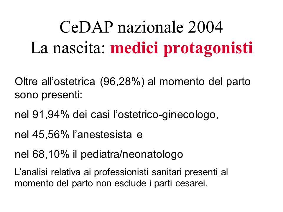 CeDAP nazionale 2004 La nascita: medici protagonisti Oltre allostetrica (96,28%) al momento del parto sono presenti: nel 91,94% dei casi lostetrico-gi