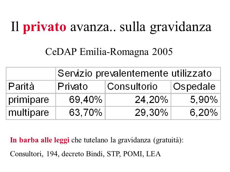 Il privato avanza.. sulla gravidanza CeDAP Emilia-Romagna 2005 In barba alle leggi che tutelano la gravidanza (gratuità): Consultori, 194, decreto Bin