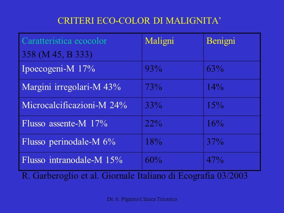 Dr. S. Pignata Clinica Tricarico CRITERI ECO-COLOR DI MALIGNITA Caratteristica ecocolor 358 (M 45, B 333) MaligniBenigni Ipoecogeni-M 17%93%63% Margin
