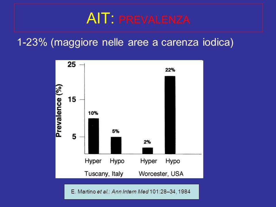 Dr. S. Pignata - Clinica Tricarico AIT: PREVALENZA 1-23% (maggiore nelle aree a carenza iodica) E. Martino et al.: Ann Intern Med 101:28–34, 1984