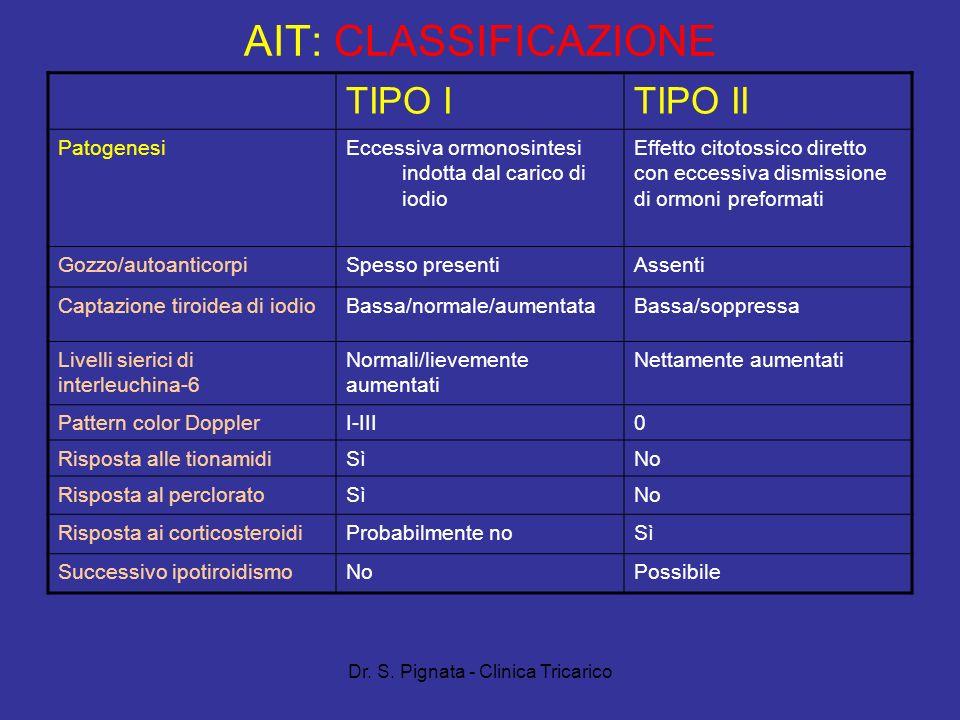 Dr. S. Pignata - Clinica Tricarico AIT: CLASSIFICAZIONE TIPO ITIPO II PatogenesiEccessiva ormonosintesi indotta dal carico di iodio Effetto citotossic