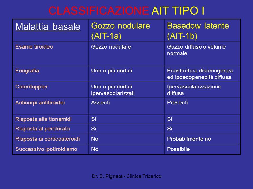 Dr. S. Pignata - Clinica Tricarico CLASSIFICAZIONE AIT TIPO I Malattia basale Gozzo nodulare (AIT-1a) Basedow latente (AIT-1b) Esame tiroideoGozzo nod