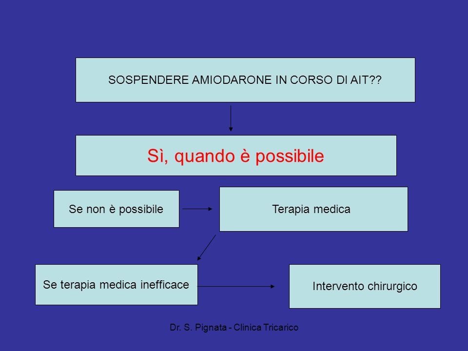 Dr. S. Pignata - Clinica Tricarico SOSPENDERE AMIODARONE IN CORSO DI AIT?? Sì, quando è possibile Se non è possibile Terapia medica Se terapia medica
