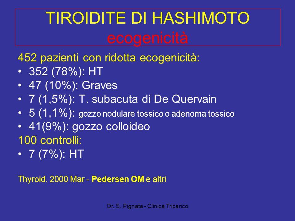 Dr. S. Pignata - Clinica Tricarico TIROIDITE DI HASHIMOTO ecogenicità 452 pazienti con ridotta ecogenicità: 352 (78%): HT 47 (10%): Graves 7 (1,5%): T