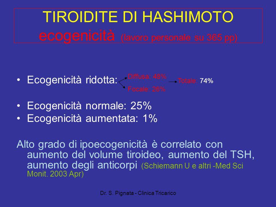 Dr. S. Pignata - Clinica Tricarico TIROIDITE DI HASHIMOTO ecogenicità (lavoro personale su 365 pp) Ecogenicità ridotta: Ecogenicità normale: 25% Ecoge
