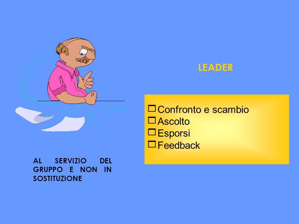 LEADER AL SERVIZIO DEL GRUPPO E NON IN SOSTITUZIONE Confronto e scambio Ascolto Esporsi Feedback