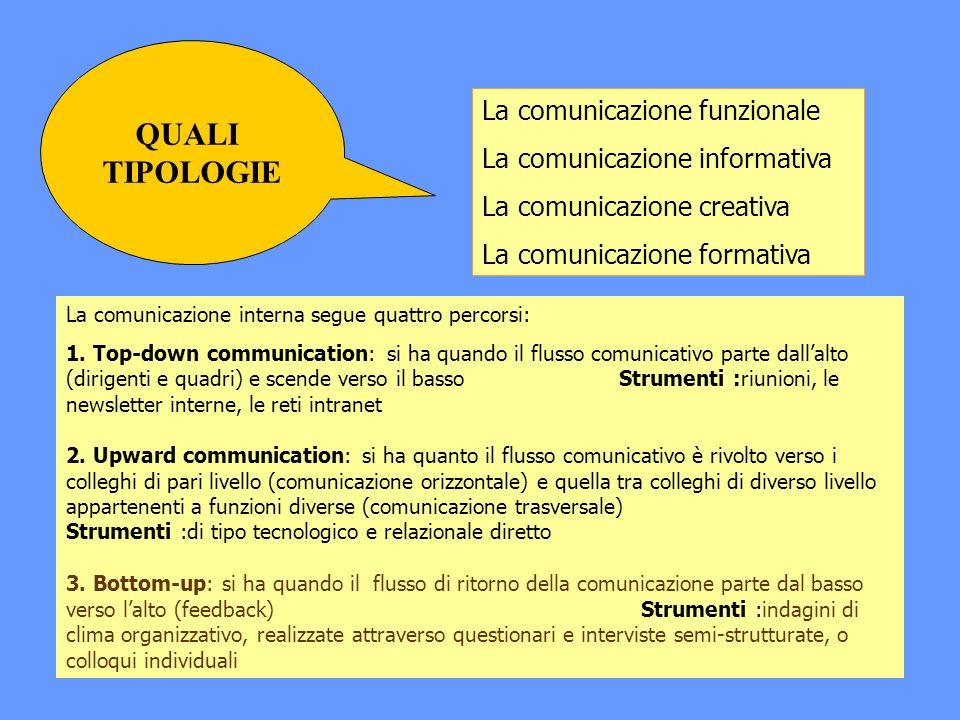La comunicazione funzionale La comunicazione informativa La comunicazione creativa La comunicazione formativa La comunicazione interna segue quattro percorsi: 1.