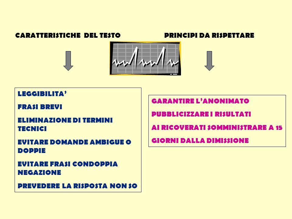 CARATTERISTICHE DEL TESTO LEGGIBILITA FRASI BREVI ELIMINAZIONE DI TERMINI TECNICI EVITARE DOMANDE AMBIGUE O DOPPIE EVITARE FRASI CONDOPPIA NEGAZIONE PREVEDERE LA RISPOSTA NON SO PRINCIPI DA RISPETTARE GARANTIRE LANONIMATO PUBBLICIZZARE I RISULTATI AI RICOVERATI SOMMINISTRARE A 15 GIORNI DALLA DIMISSIONE