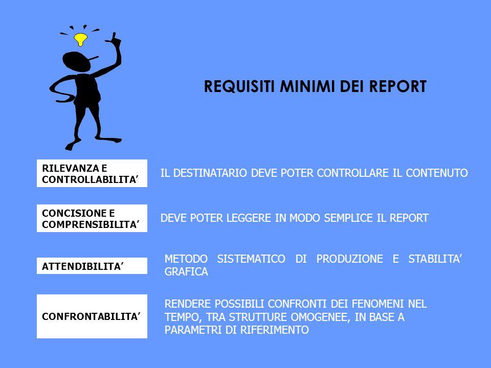 RILEVANZA E CONTROLLABILITA CONCISIONE E COMPRENSIBILITA ATTENDIBILITA IL DESTINATARIO DEVE POTER CONTROLLARE IL CONTENUTO DEVE POTER LEGGERE IN MODO SEMPLICE IL REPORT CONFRONTABILITA METODO SISTEMATICO DI PRODUZIONE E STABILITA GRAFICA REQUISITI MINIMI DEI REPORT RENDERE POSSIBILI CONFRONTI DEI FENOMENI NEL TEMPO, TRA STRUTTURE OMOGENEE, IN BASE A PARAMETRI DI RIFERIMENTO