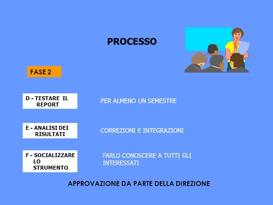 PROCESSO D - TESTARE IL REPORT PER ALMENO UN SEMESTRE E - ANALISI DEI RISULTATI CORREZIONI E INTEGRAZIONI F - SOCIALIZZARE LO STRUMENTO FARLO CONOSCERE A TUTTI GLI INTERESSATI APPROVAZIONE DA PARTE DELLA DIREZIONE FASE 2