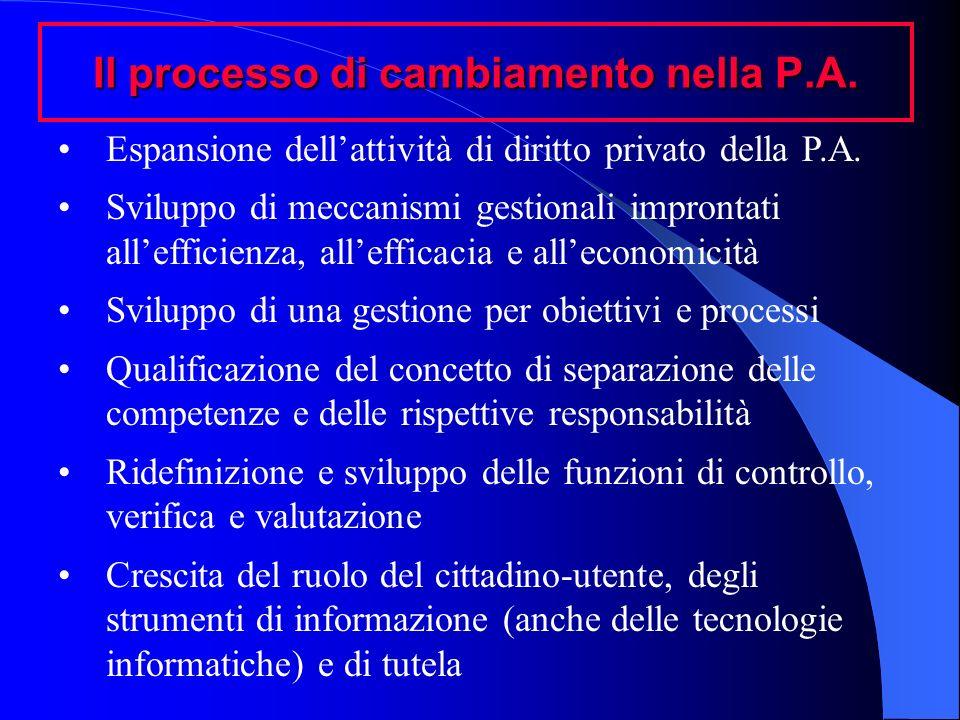 Il processo di cambiamento nella P.A. Espansione dellattività di diritto privato della P.A. Sviluppo di meccanismi gestionali improntati allefficienza