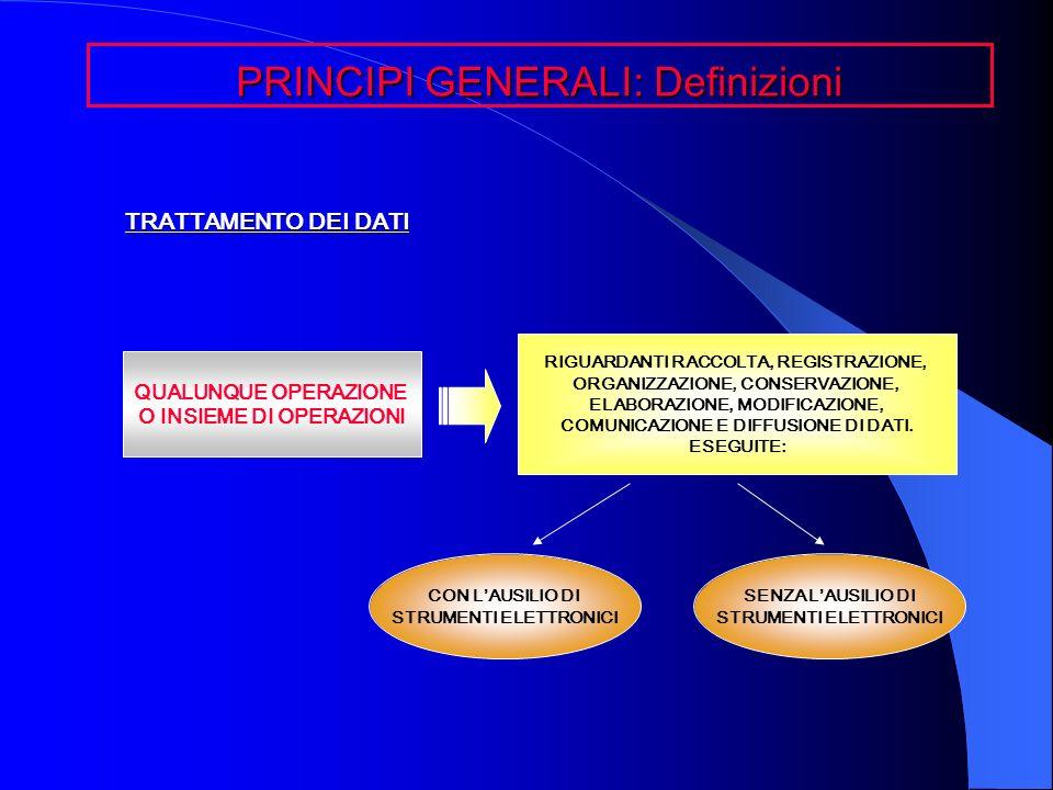 TRATTAMENTO DEI DATI PRINCIPI GENERALI: Definizioni QUALUNQUE OPERAZIONE O INSIEME DI OPERAZIONI CON LAUSILIO DI STRUMENTI ELETTRONICI SENZA LAUSILIO