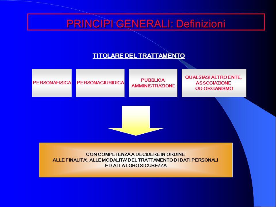 TITOLARE DEL TRATTAMENTO PRINCIPI GENERALI: Definizioni PERSONAFISICAPERSONAGIURIDICA PUBBLICA AMMINISTRAZIONE QUALSIASI ALTRO ENTE, ASSOCIAZIONE OD O