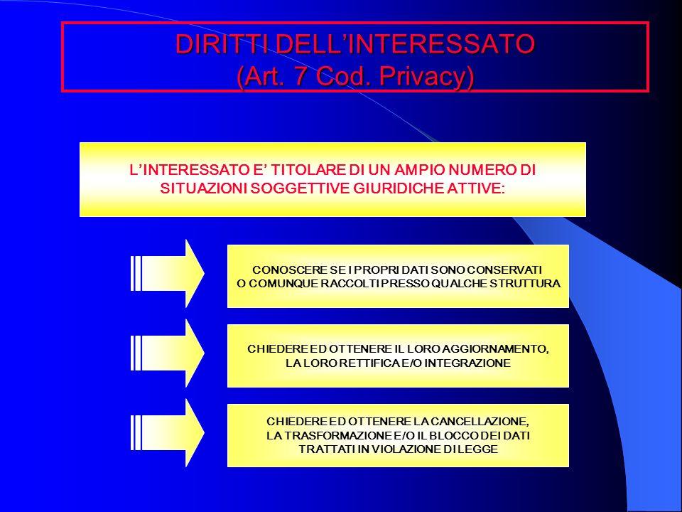 DIRITTI DELLINTERESSATO (Art. 7 Cod. Privacy) LINTERESSATO E TITOLARE DI UN AMPIO NUMERO DI SITUAZIONI SOGGETTIVE GIURIDICHE ATTIVE: CONOSCERE SE I PR
