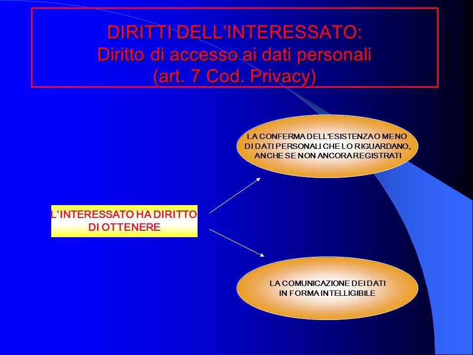 DIRITTI DELLINTERESSATO: Diritto di accesso ai dati personali (art. 7 Cod. Privacy) LINTERESSATO HA DIRITTO DI OTTENERE LA CONFERMA DELLESISTENZA O ME