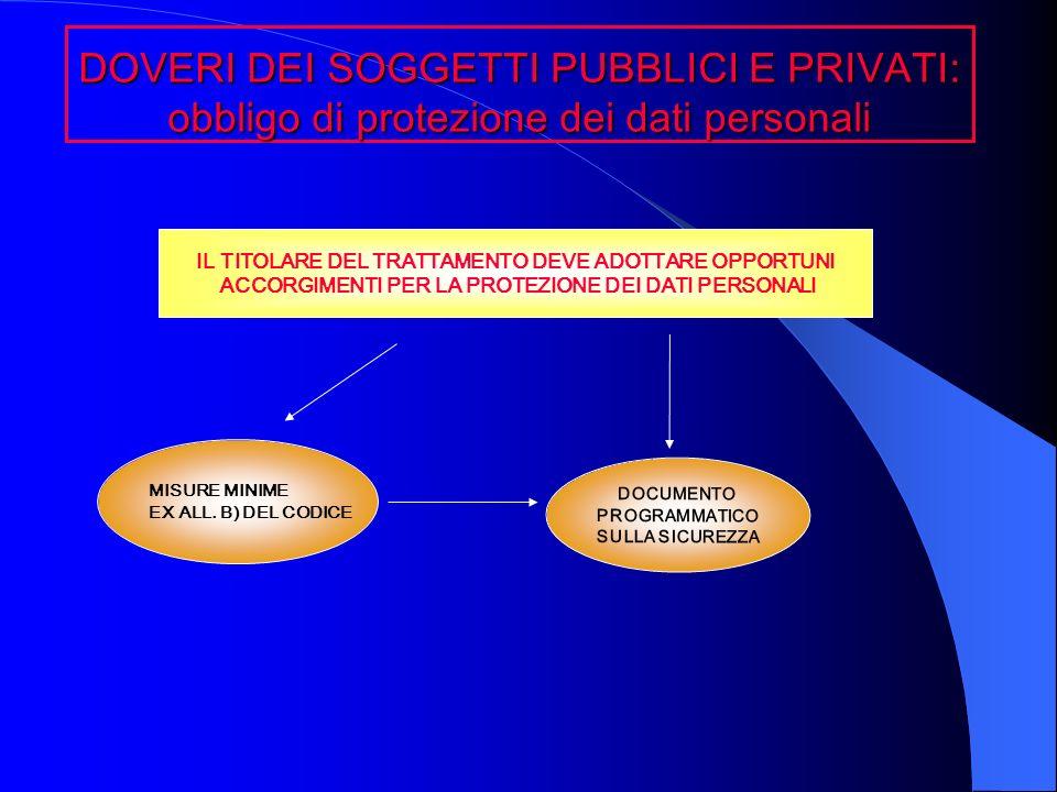 DOVERI DEI SOGGETTI PUBBLICI E PRIVATI: obbligo di protezione dei dati personali IL TITOLARE DEL TRATTAMENTO DEVE ADOTTARE OPPORTUNI ACCORGIMENTI PER