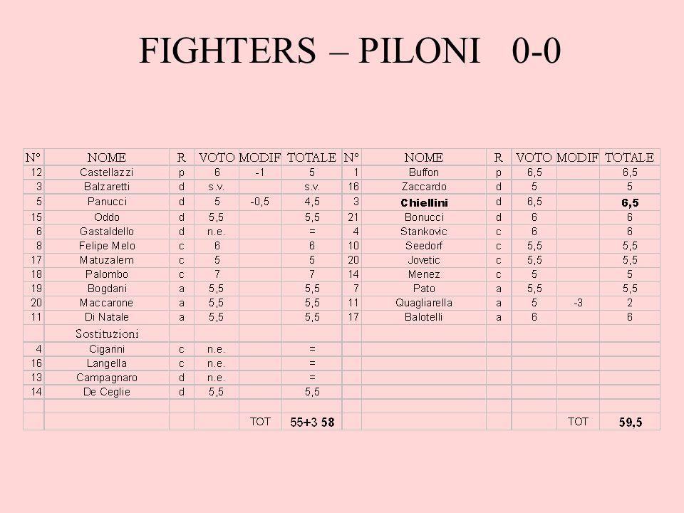 Note Paolo questanno sembra incapace di perdere, nemmeno facendo uno squallido 58 finisce sconfitto.