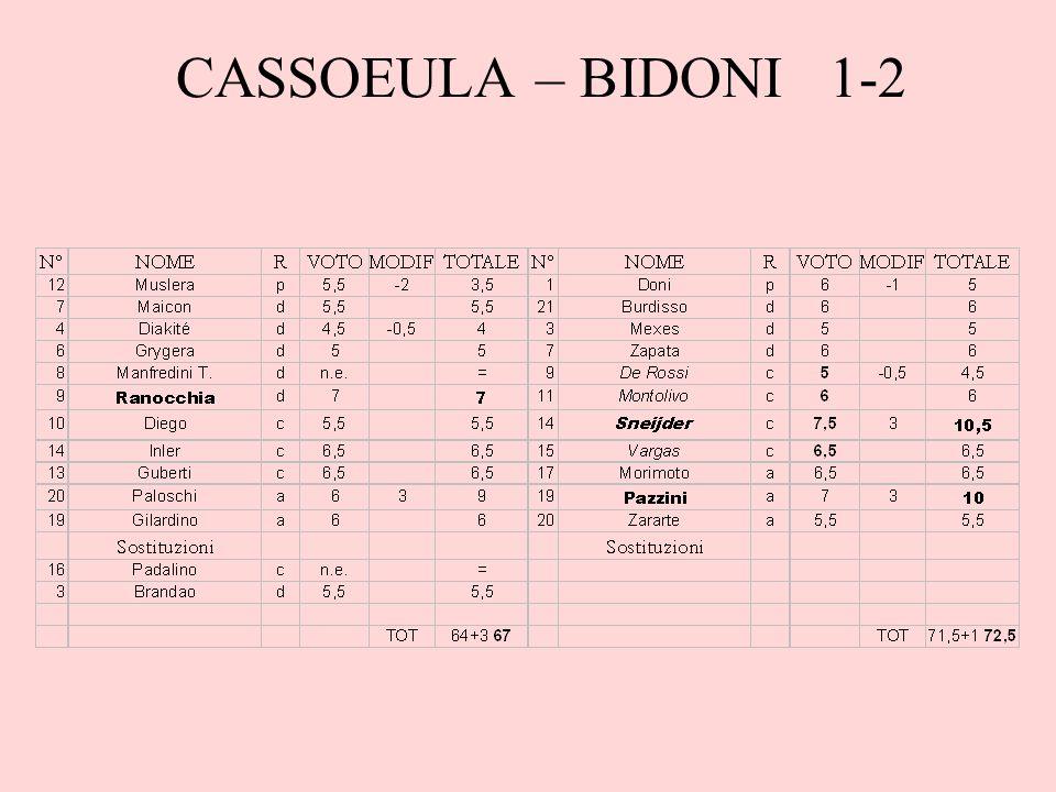 CASSOEULA – BIDONI 1-2