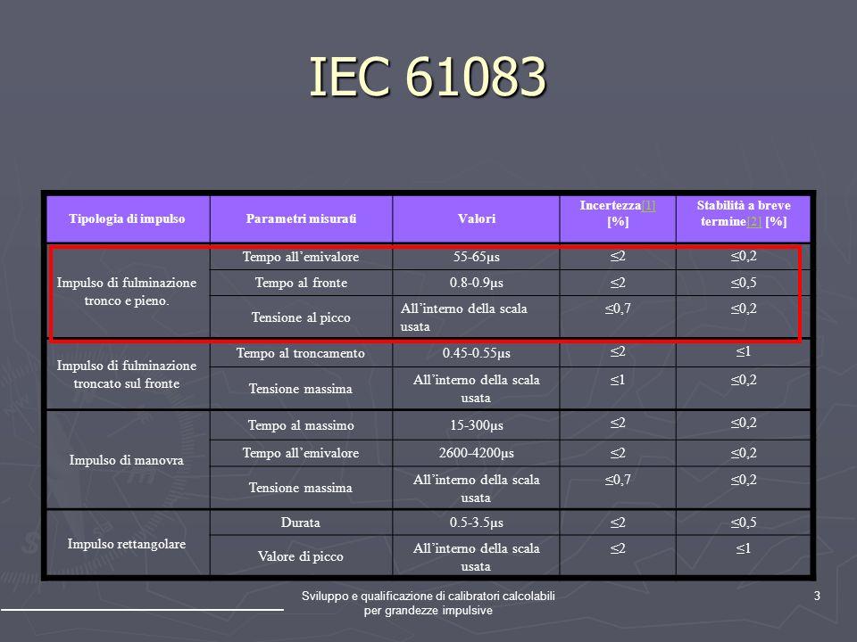 Sviluppo e qualificazione di calibratori calcolabili per grandezze impulsive 3 IEC 61083 Tipologia di impulsoParametri misuratiValori Incertezza[1] [%