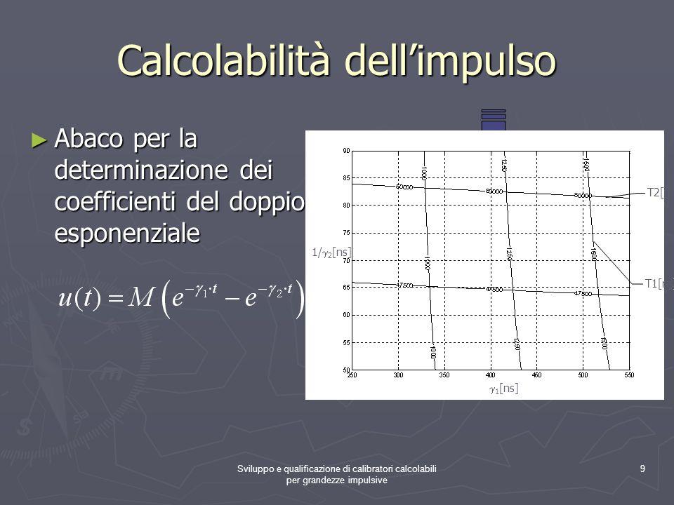 Sviluppo e qualificazione di calibratori calcolabili per grandezze impulsive 9 Calcolabilità dellimpulso Abaco per la determinazione dei coefficienti