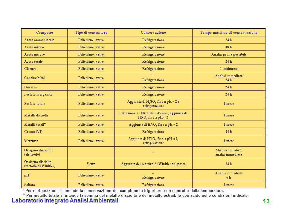 13 Laboratorio Integrato Analisi Ambientali CompostoTipo di contenitoreConservazioneTempo massimo di conservazione Azoto ammoniacalePolietilene, vetro