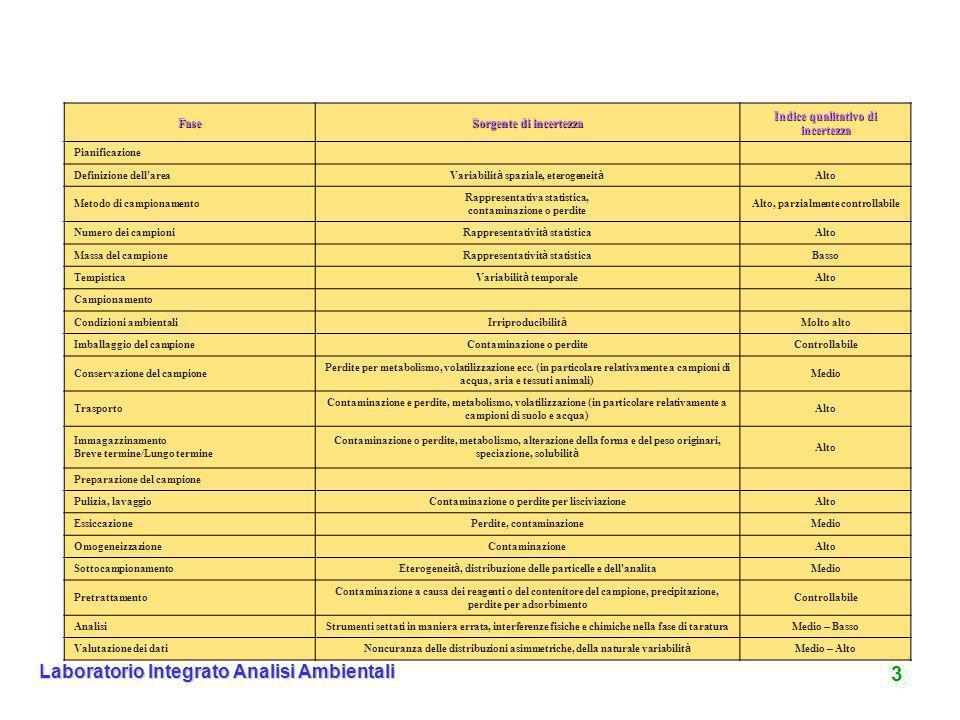 14 Laboratorio Integrato Analisi Ambientali Composto Tipo di contenitore Conservazione Tempo massimo di conservazione BODPolietilene, vetroRefrigerazione24 h CODPolietilene, vetro Refrigerazione.