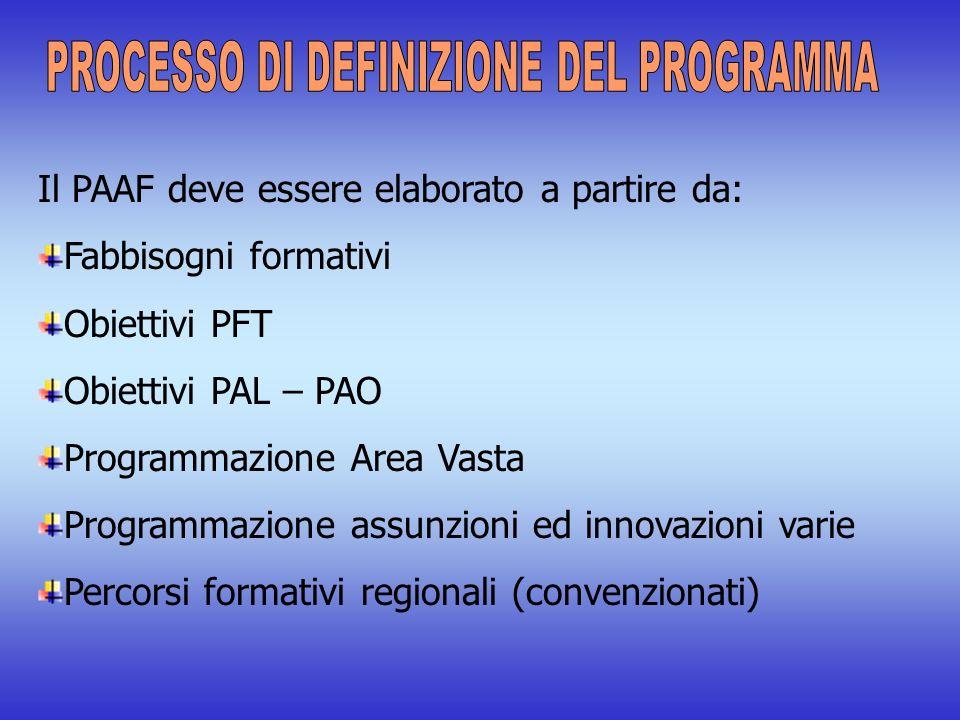 Il PAAF deve essere elaborato a partire da: Fabbisogni formativi Obiettivi PFT Obiettivi PAL – PAO Programmazione Area Vasta Programmazione assunzioni ed innovazioni varie Percorsi formativi regionali (convenzionati)