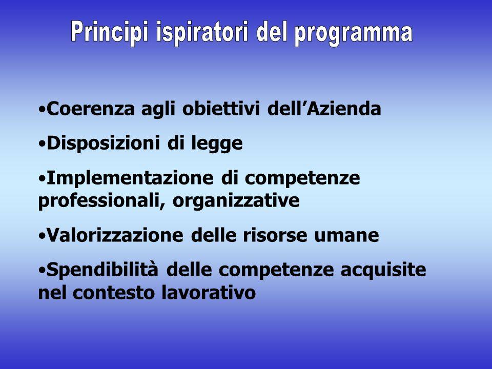 Coerenza agli obiettivi dellAzienda Disposizioni di legge Implementazione di competenze professionali, organizzative Valorizzazione delle risorse umane Spendibilità delle competenze acquisite nel contesto lavorativo