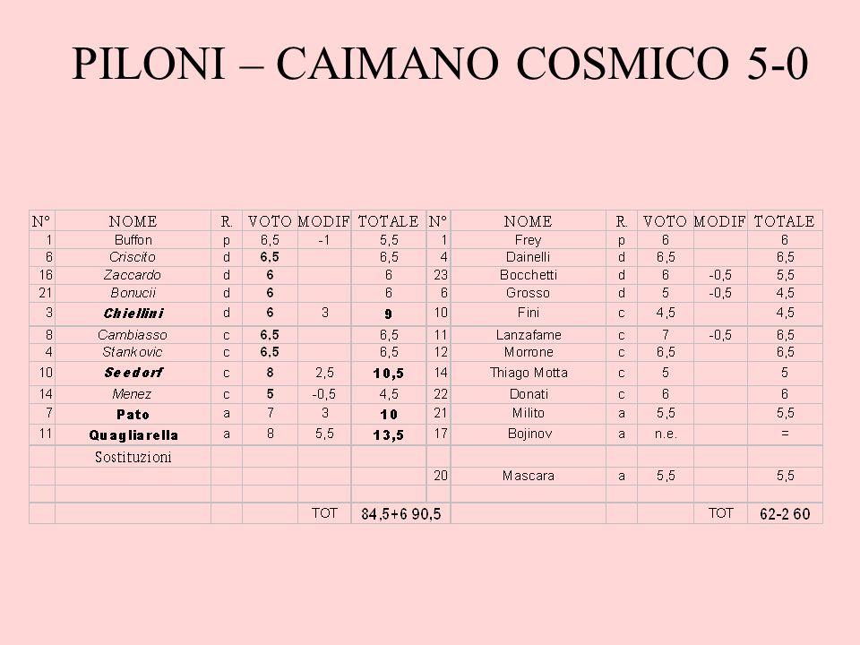 Note Christian era in una di quelle giornate…Segna con quattro giocatori diversi, aggiunge un +3 dal centrocampo e un – 2 dalla difesa e così, pur schierando solo due attaccanti, ottiene il record di punti stagionale.