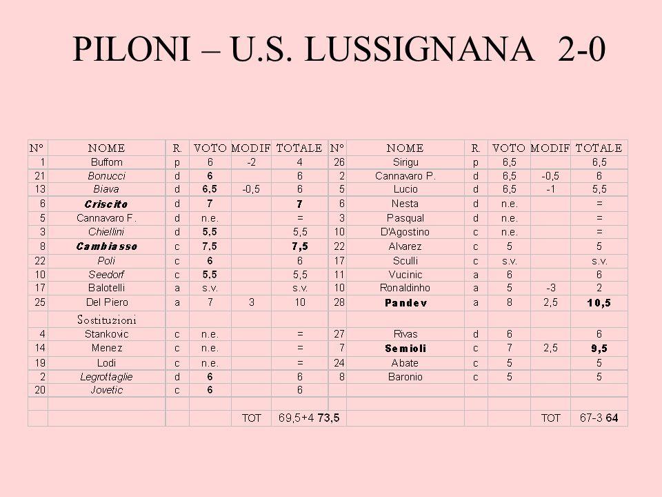 PILONI – U.S. LUSSIGNANA 2-0