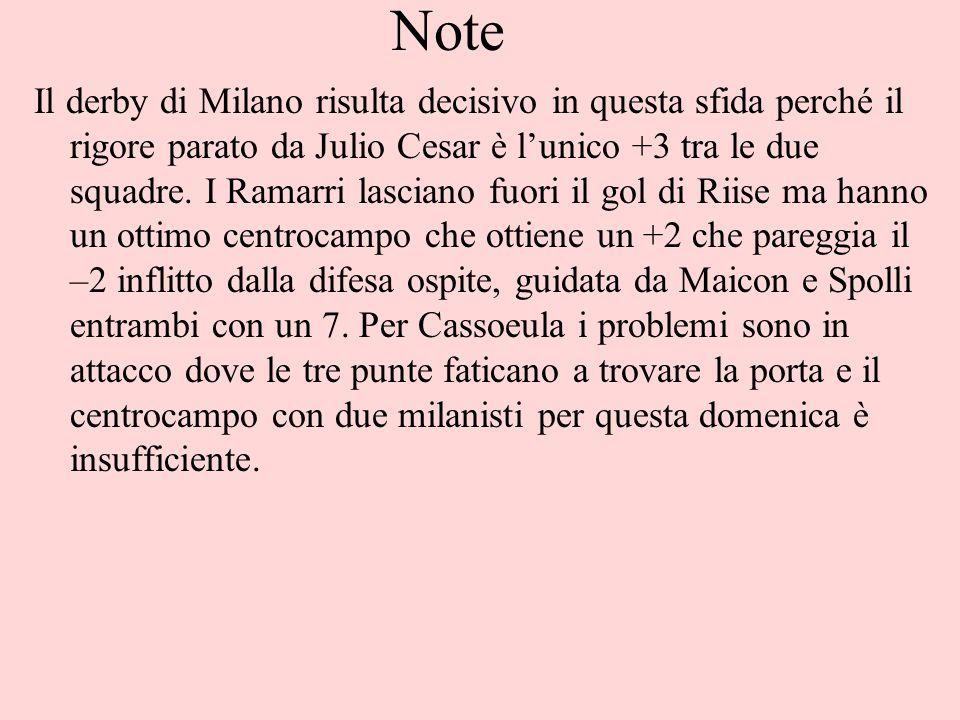 Note Il derby di Milano risulta decisivo in questa sfida perché il rigore parato da Julio Cesar è lunico +3 tra le due squadre.