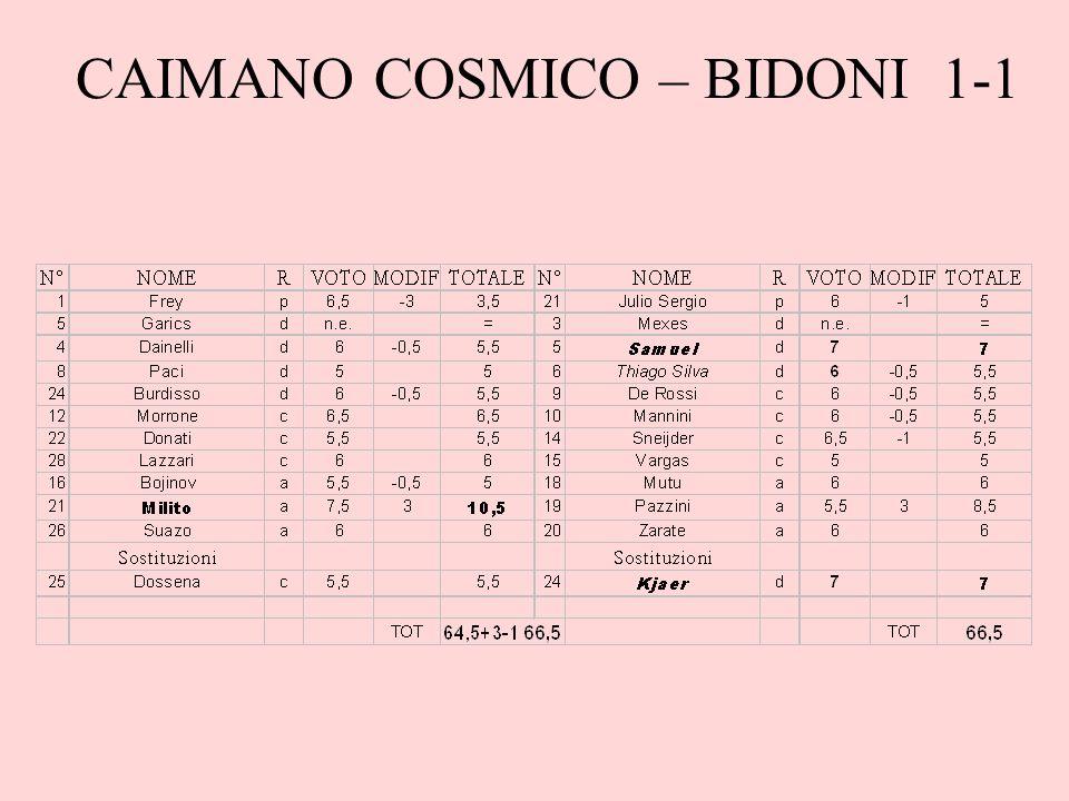 CAIMANO COSMICO – BIDONI 1-1