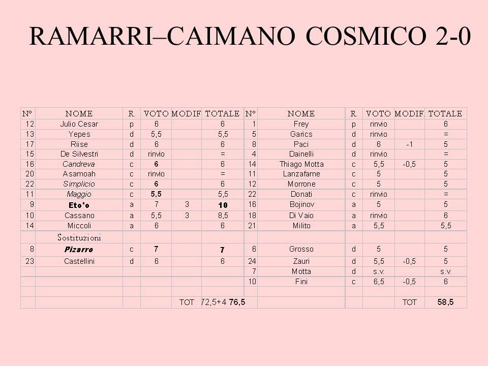 RAMARRI–CAIMANO COSMICO 2-0